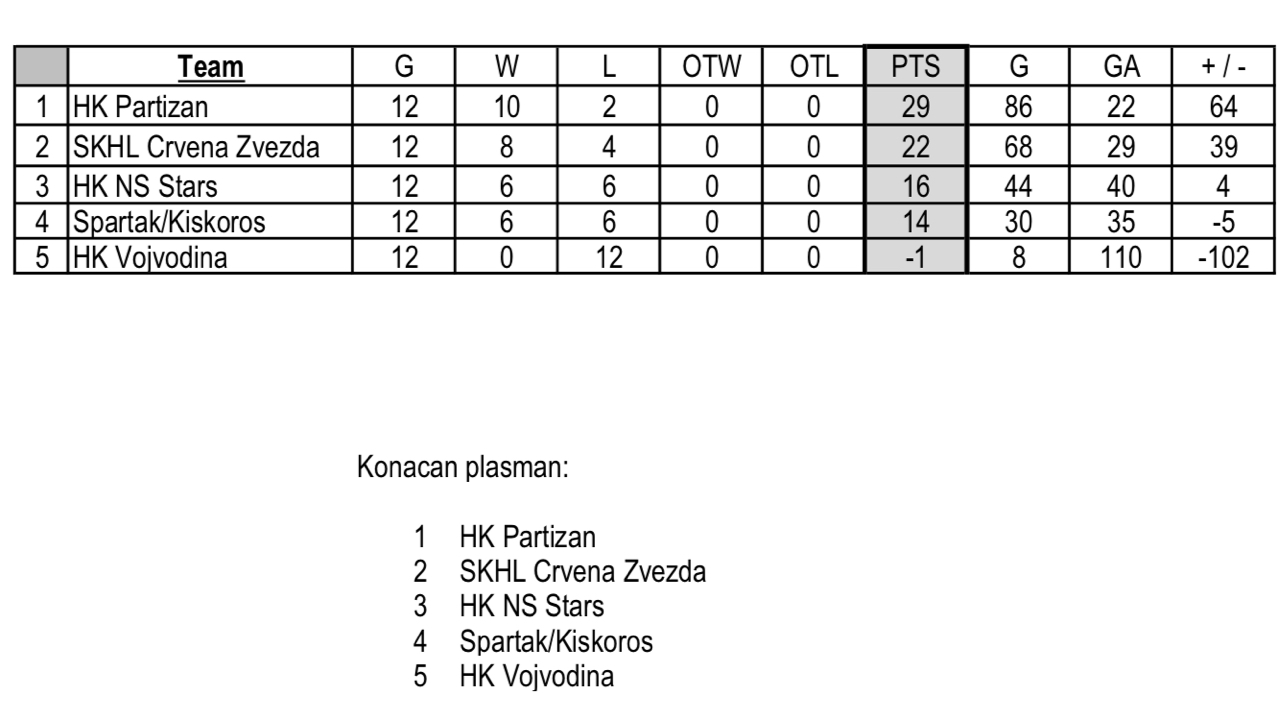 HK Partizan - Page 32 Tabela_U15